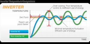 AC Inverter lebih stabil menjaga suhu ruangan